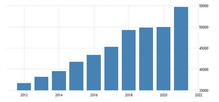 united states gross domestic product by industry private goods producing industries for oregon fed data