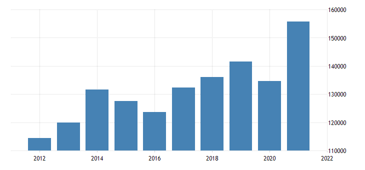 united states gross domestic product by industry private goods producing industries for pennsylvania fed data