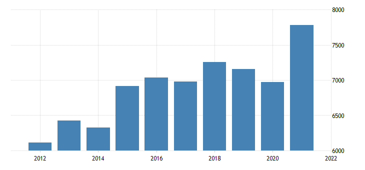united states gross domestic product by industry private goods producing industries for rhode island fed data