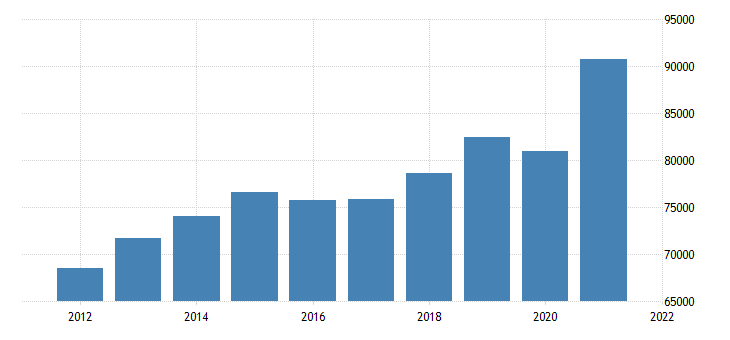 united states gross domestic product by industry private goods producing industries for wisconsin fed data