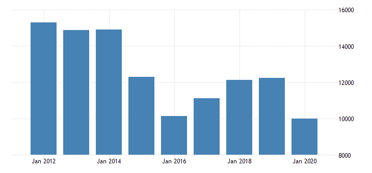 united states gross domestic product by industry private goods producing industries for wyoming fed data