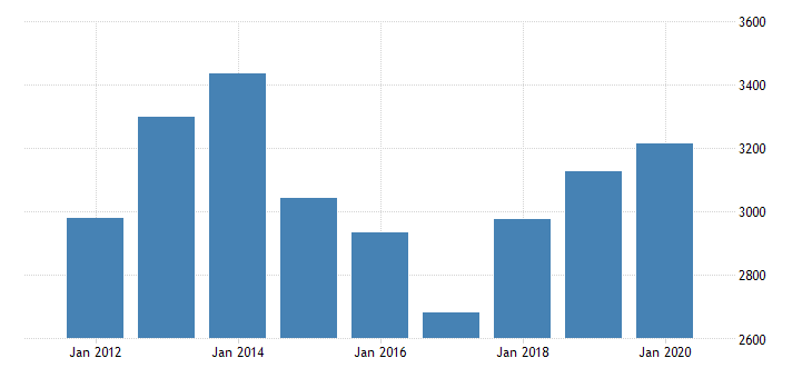united states gross domestic product by industry private industries agriculture forestry fishing and hunting farms for idaho fed data