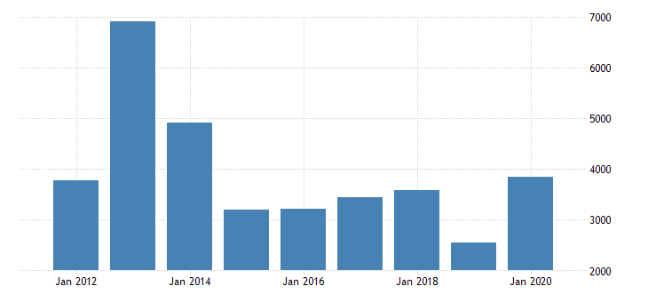 united states gross domestic product by industry private industries agriculture forestry fishing and hunting farms for indiana fed data