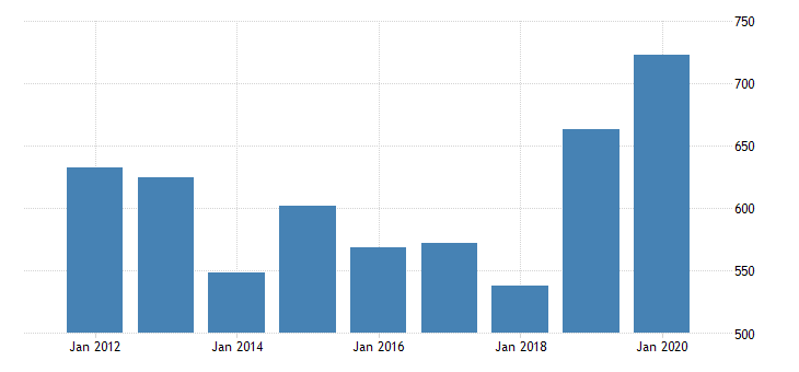 united states gross domestic product by industry private industries agriculture forestry fishing and hunting farms for new jersey fed data