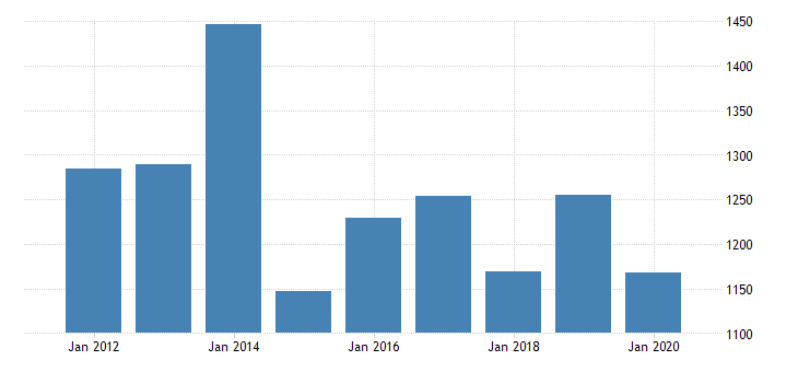 united states gross domestic product by industry private industries agriculture forestry fishing and hunting farms for new mexico fed data