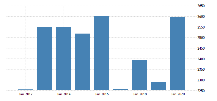 united states gross domestic product by industry private industries agriculture forestry fishing and hunting farms for oregon fed data