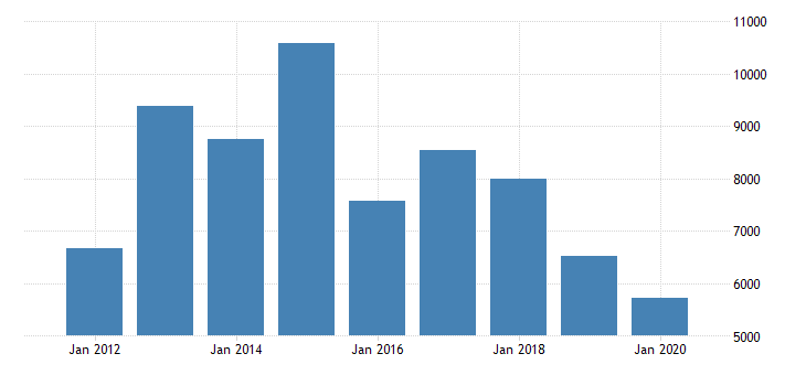 united states gross domestic product by industry private industries agriculture forestry fishing and hunting farms for texas fed data