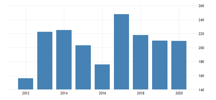 united states gross domestic product by industry private industries agriculture forestry fishing and hunting farms for west virginia fed data