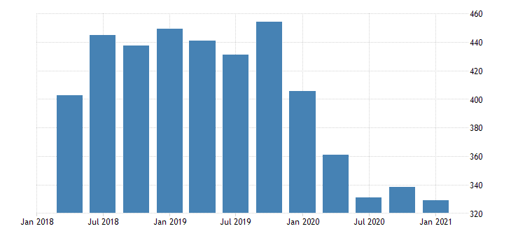 united states gross domestic product by industry private industries agriculture forestry fishing and hunting for alaska fed data