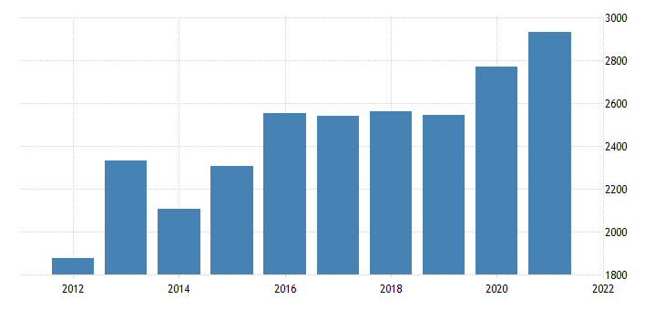 united states gross domestic product by industry private industries agriculture forestry fishing and hunting for arizona mil of dollar fed data
