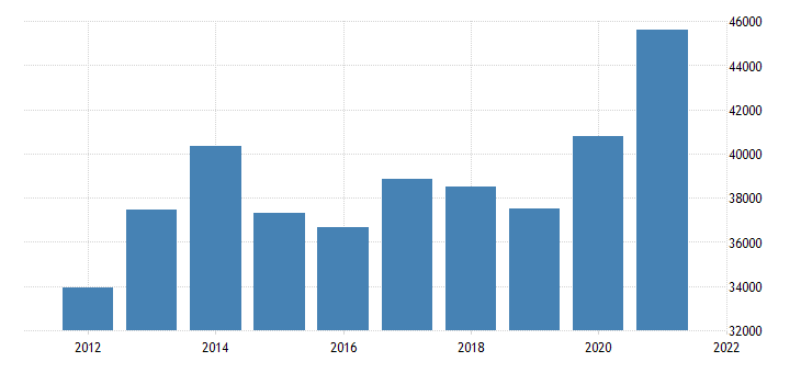 united states gross domestic product by industry private industries agriculture forestry fishing and hunting for california fed data