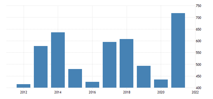 united states gross domestic product by industry private industries agriculture forestry fishing and hunting for delaware fed data