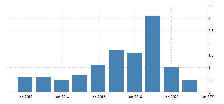 united states gross domestic product by industry private industries agriculture forestry fishing and hunting for district of columbia fed data