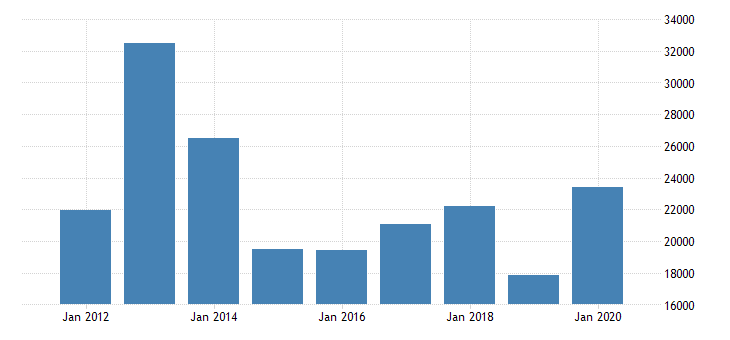 united states gross domestic product by industry private industries agriculture forestry fishing and hunting for great lakes bea region fed data