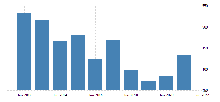 united states gross domestic product by industry private industries agriculture forestry fishing and hunting for hawaii fed data