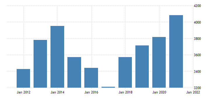 united states gross domestic product by industry private industries agriculture forestry fishing and hunting for idaho fed data