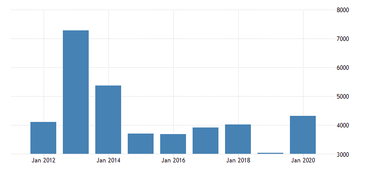 united states gross domestic product by industry private industries agriculture forestry fishing and hunting for indiana mil of dollar fed data