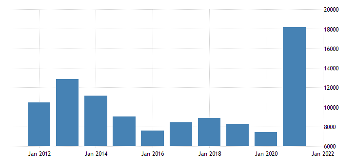 united states gross domestic product by industry private industries agriculture forestry fishing and hunting for iowa fed data