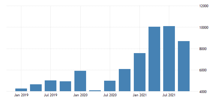 united states gross domestic product by industry private industries agriculture forestry fishing and hunting for minnesota mil of dollar fed data