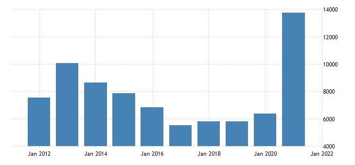 united states gross domestic product by industry private industries agriculture forestry fishing and hunting for nebraska fed data
