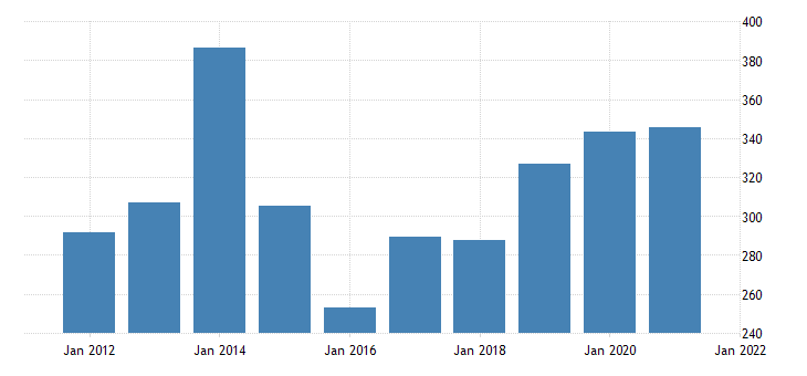 united states gross domestic product by industry private industries agriculture forestry fishing and hunting for nevada fed data