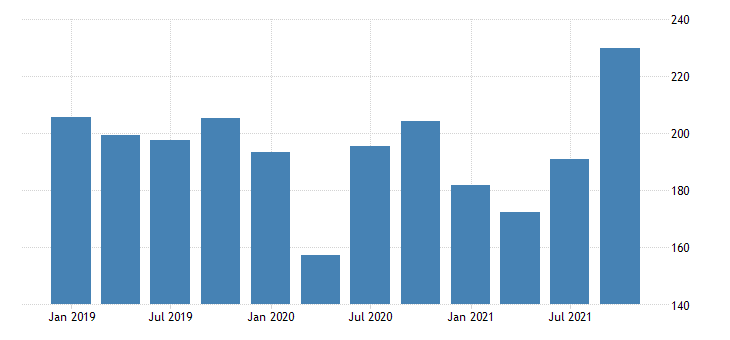 united states gross domestic product by industry private industries agriculture forestry fishing and hunting for new hampshire mil of dollar fed data