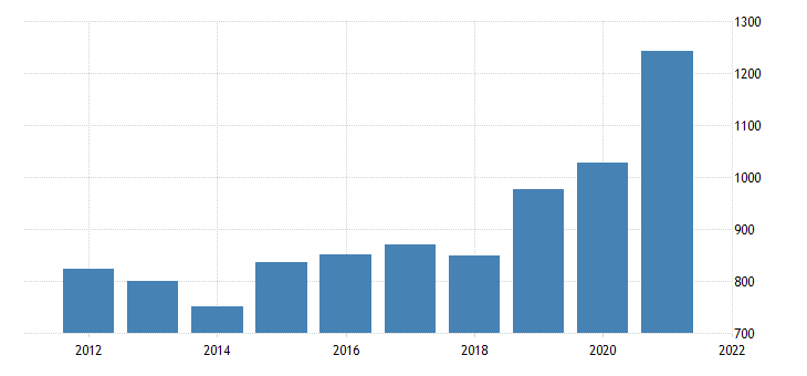 united states gross domestic product by industry private industries agriculture forestry fishing and hunting for new jersey fed data