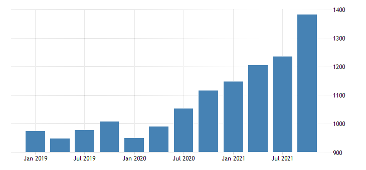 united states gross domestic product by industry private industries agriculture forestry fishing and hunting for new jersey mil of dollar fed data
