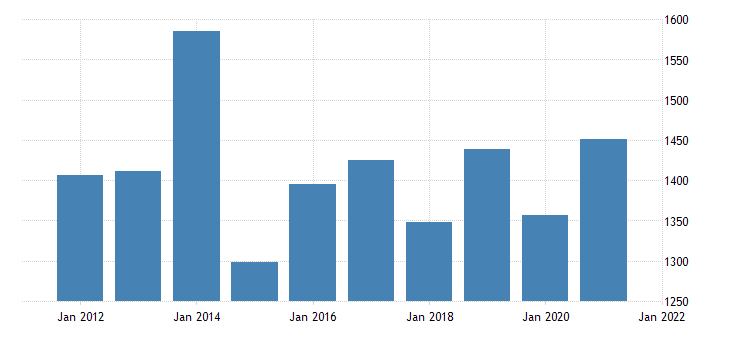 united states gross domestic product by industry private industries agriculture forestry fishing and hunting for new mexico fed data