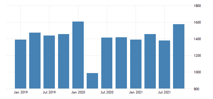 united states gross domestic product by industry private industries agriculture forestry fishing and hunting for new mexico mil of dollar fed data