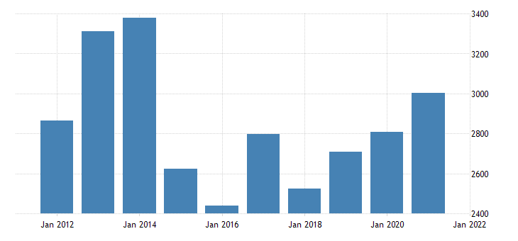 united states gross domestic product by industry private industries agriculture forestry fishing and hunting for new york fed data