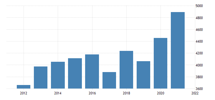 united states gross domestic product by industry private industries agriculture forestry fishing and hunting for oregon fed data