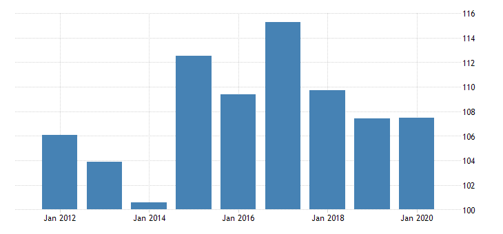 united states gross domestic product by industry private industries agriculture forestry fishing and hunting for rhode island fed data