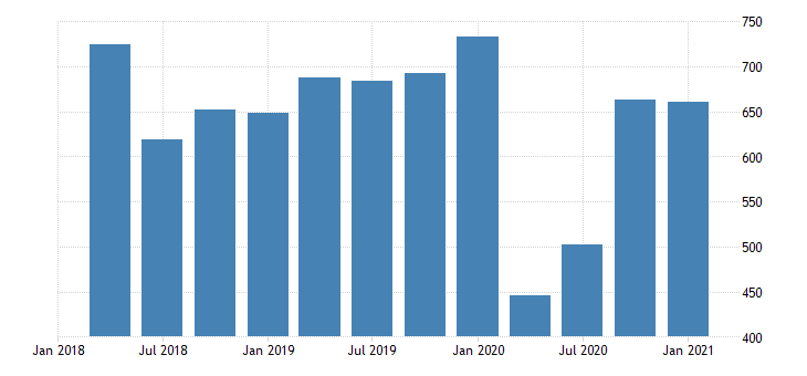 united states gross domestic product by industry private industries agriculture forestry fishing and hunting for wyoming mil of dollar fed data