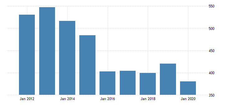 united states gross domestic product by industry private industries agriculture forestry fishing and hunting forestry fishing and related activities for alaska fed data