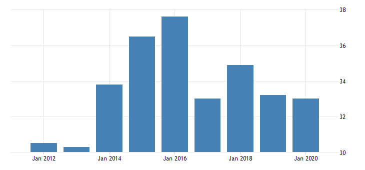 united states gross domestic product by industry private industries agriculture forestry fishing and hunting forestry fishing and related activities for delaware fed data