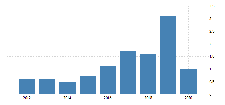 united states gross domestic product by industry private industries agriculture forestry fishing and hunting forestry fishing and related activities for district of columbia fed data