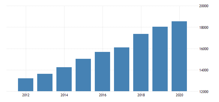 united states gross domestic product by industry private industries agriculture forestry fishing and hunting forestry fishing and related activities for far west bea region fed data