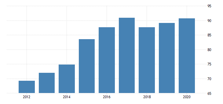 united states gross domestic product by industry private industries agriculture forestry fishing and hunting forestry fishing and related activities for hawaii fed data
