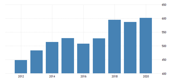 united states gross domestic product by industry private industries agriculture forestry fishing and hunting forestry fishing and related activities for idaho fed data