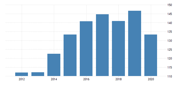 united states gross domestic product by industry private industries agriculture forestry fishing and hunting forestry fishing and related activities for maryland fed data
