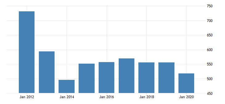 united states gross domestic product by industry private industries agriculture forestry fishing and hunting forestry fishing and related activities for massachusetts fed data