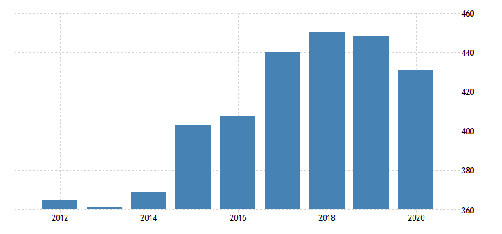 united states gross domestic product by industry private industries agriculture forestry fishing and hunting forestry fishing and related activities for minnesota fed data