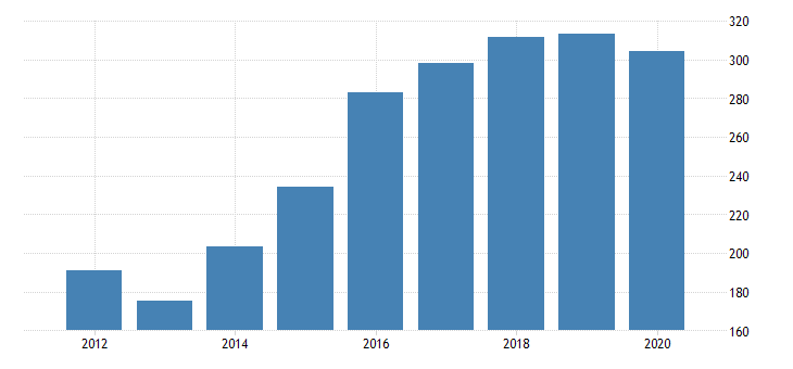 united states gross domestic product by industry private industries agriculture forestry fishing and hunting forestry fishing and related activities for new jersey fed data