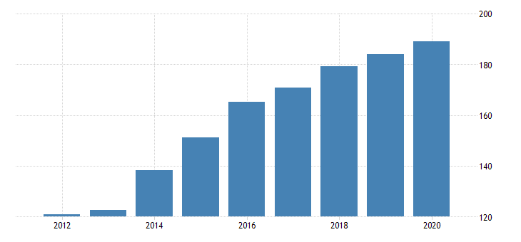 united states gross domestic product by industry private industries agriculture forestry fishing and hunting forestry fishing and related activities for new mexico fed data
