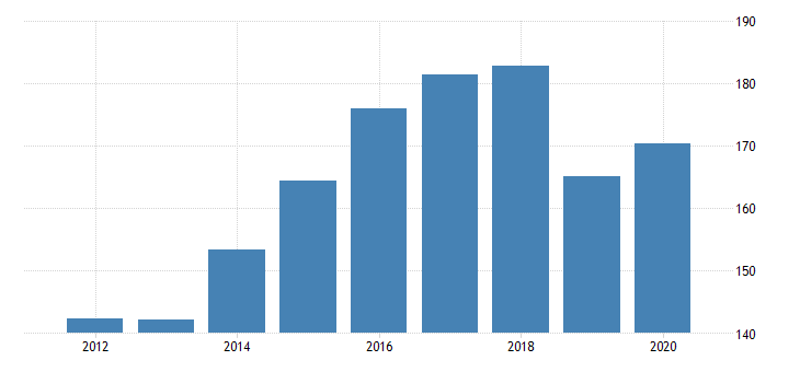 united states gross domestic product by industry private industries agriculture forestry fishing and hunting forestry fishing and related activities for north dakota fed data