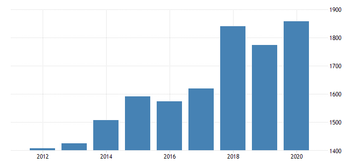 united states gross domestic product by industry private industries agriculture forestry fishing and hunting forestry fishing and related activities for oregon fed data