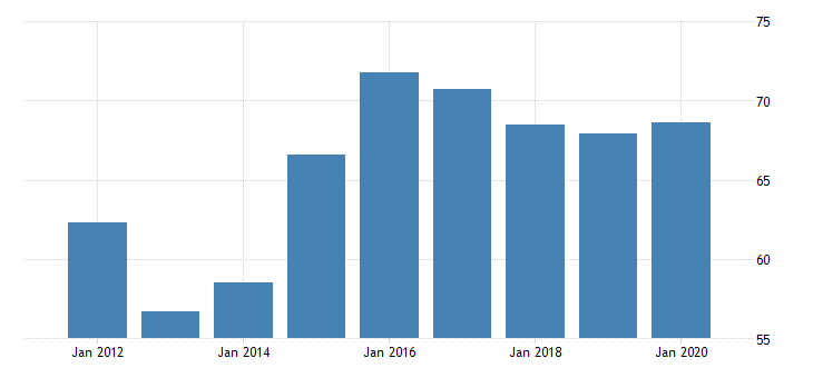 united states gross domestic product by industry private industries agriculture forestry fishing and hunting forestry fishing and related activities for rhode island fed data