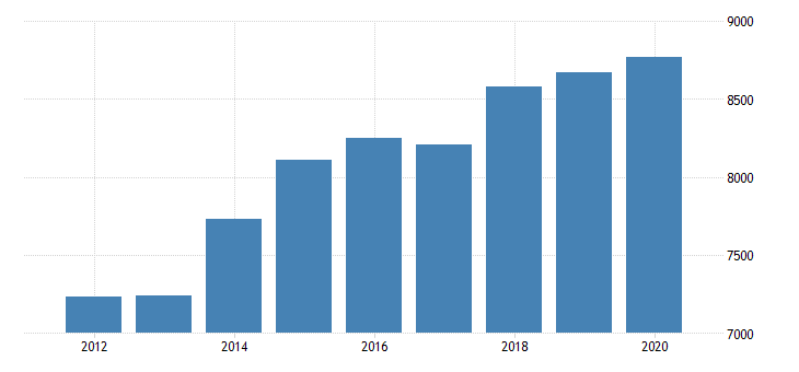 united states gross domestic product by industry private industries agriculture forestry fishing and hunting forestry fishing and related activities for southeast bea region fed data
