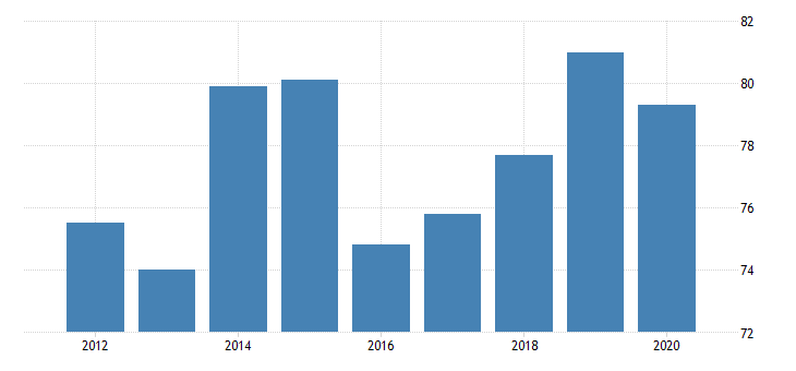 united states gross domestic product by industry private industries agriculture forestry fishing and hunting forestry fishing and related activities for vermont fed data